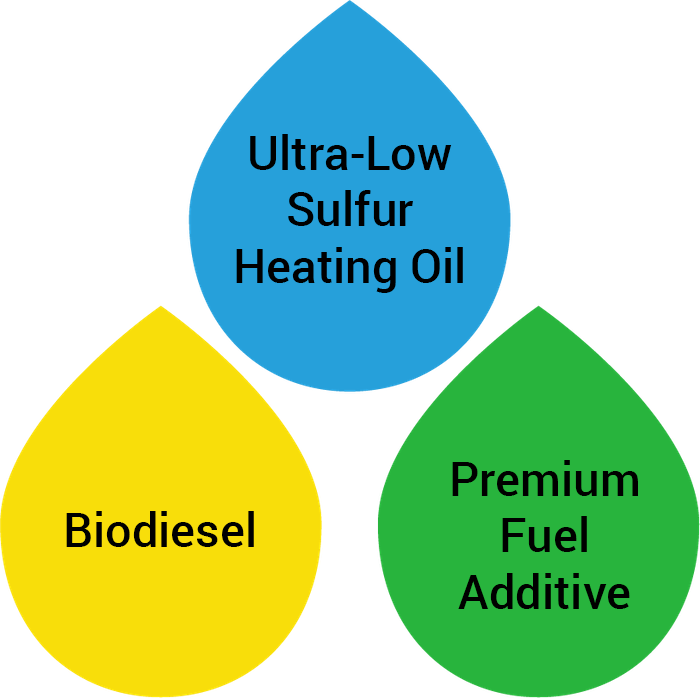Our Premium Bioheat® Blend of Heating Oil